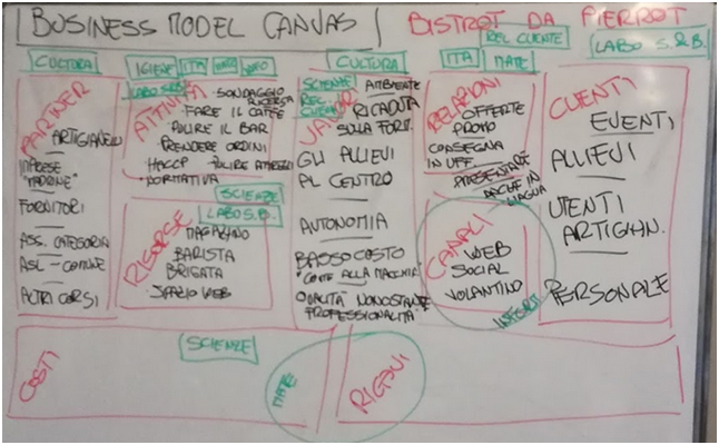 business model canvas scritto